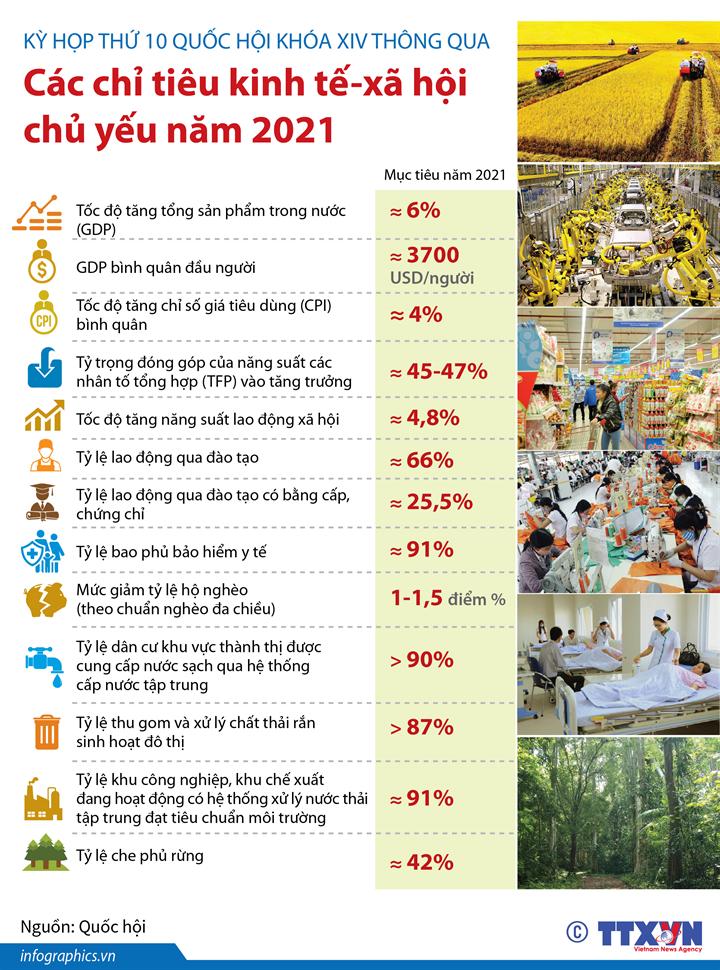 Kỳ họp thứ 10 Quốc hội khóa XIV thông qua  các chỉ tiêu kinh tế-xã hội chủ yếu năm 2021