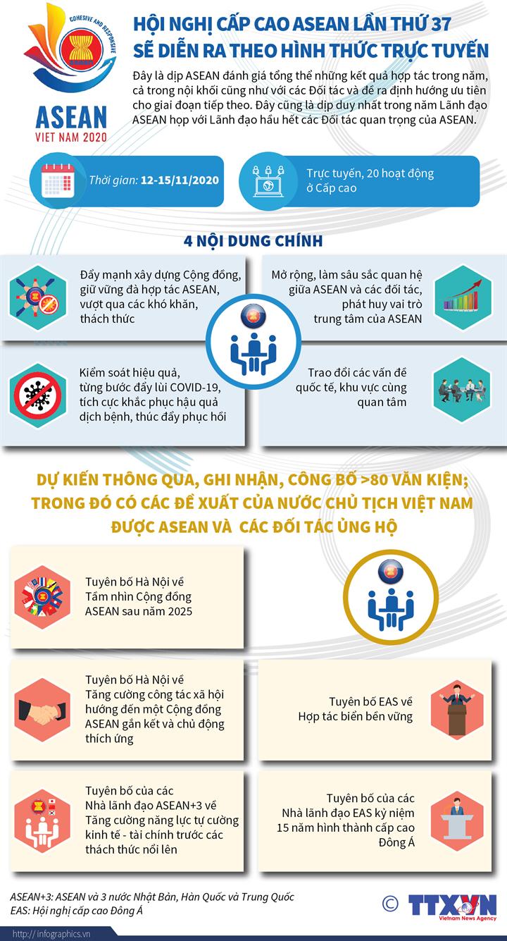 Hội nghị cấp cao ASEAN lần thứ 37 sẽ diễn ra theo hình thức trực tuyến