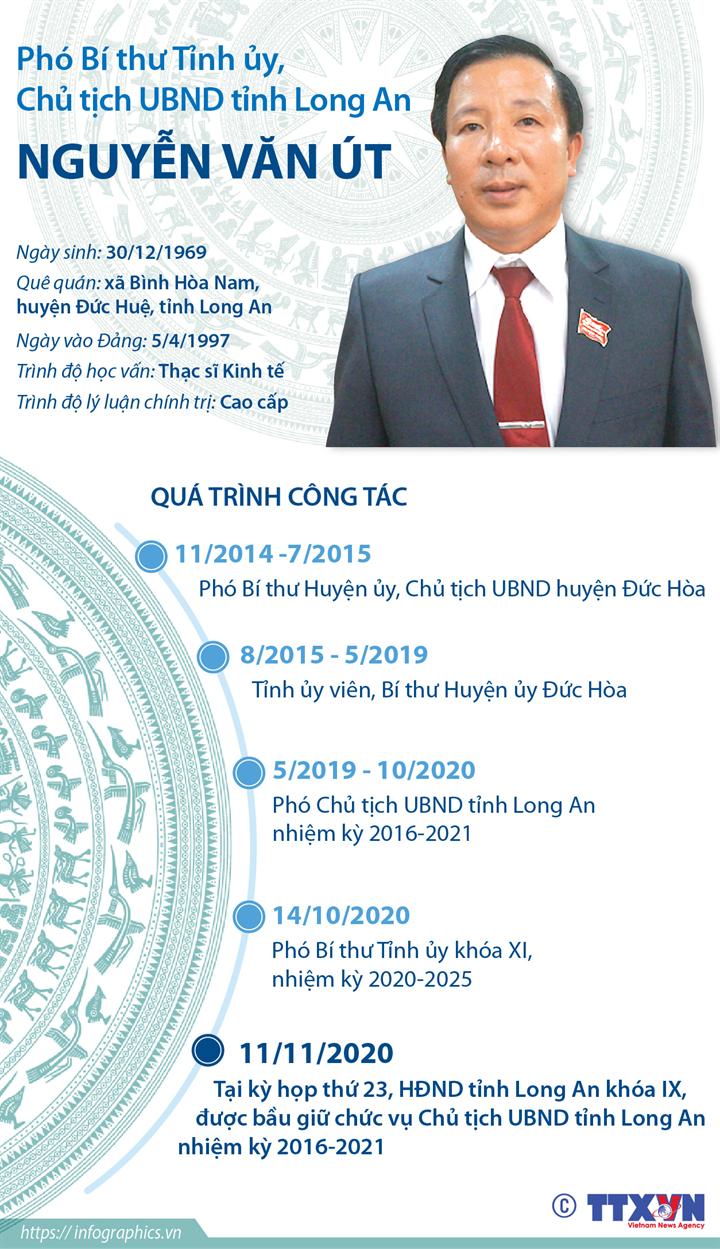 Phó Bí thư Tỉnh ủy, Chủ tịch UBND tỉnh Long An Nguyễn Văn Út