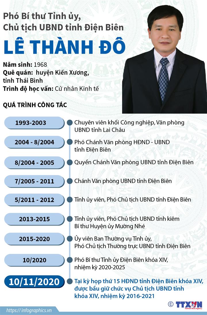 Phó Bí thư Tỉnh ủy, Chủ tịch UBND tỉnh Điện Biên Lê Thành Đô