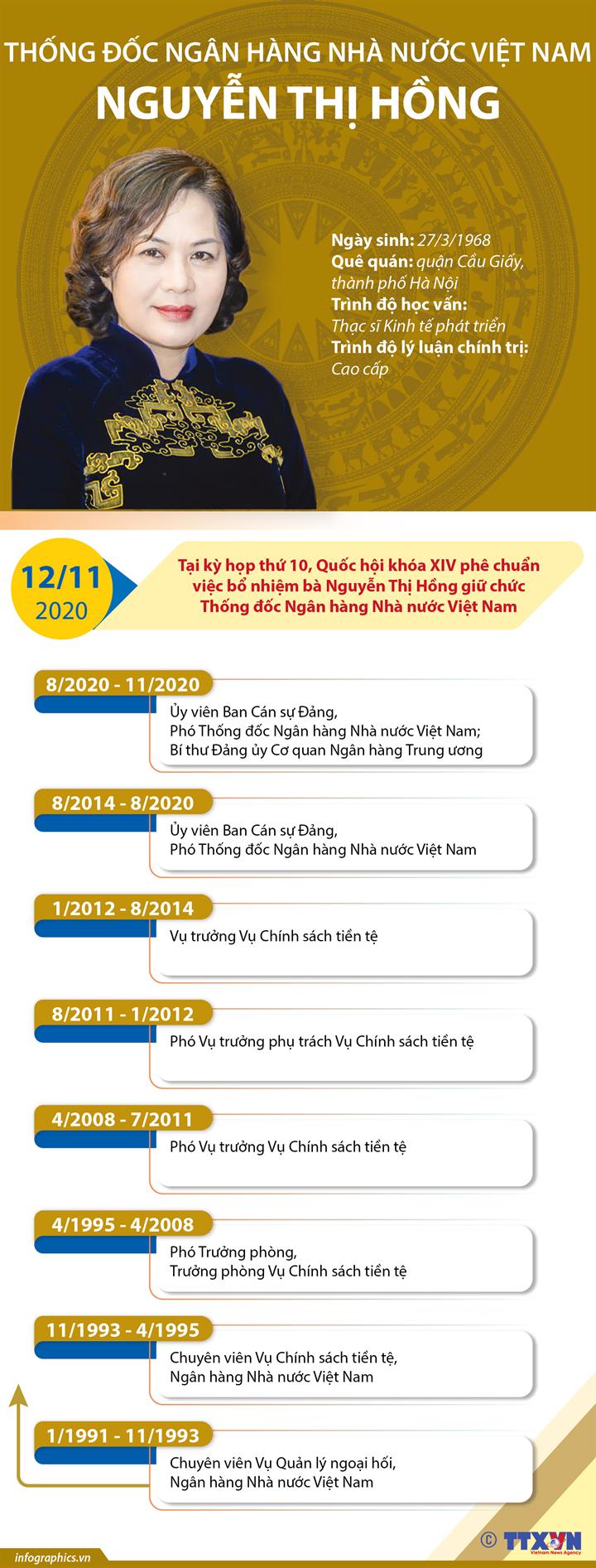 Thống đốc Ngân hàng Nhà nước Việt Nam Nguyễn Thị Hồng
