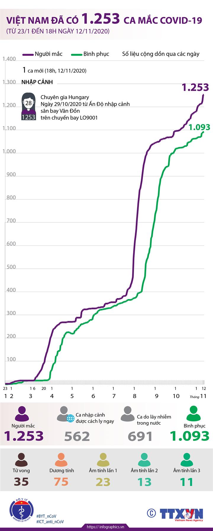 Việt Nam đã có 1.253 ca mắc COVID-19 (từ 23/1 đến 18h ngày 12/11/2020)