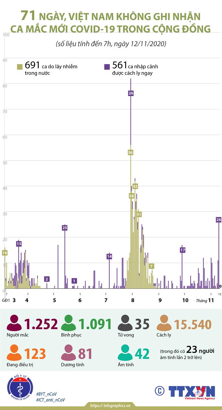 71 ngày, Việt Nam không ghi nhận ca mắc COVID-19 trong cộng đồng (tính đến 7h, ngày 12/11/2020)