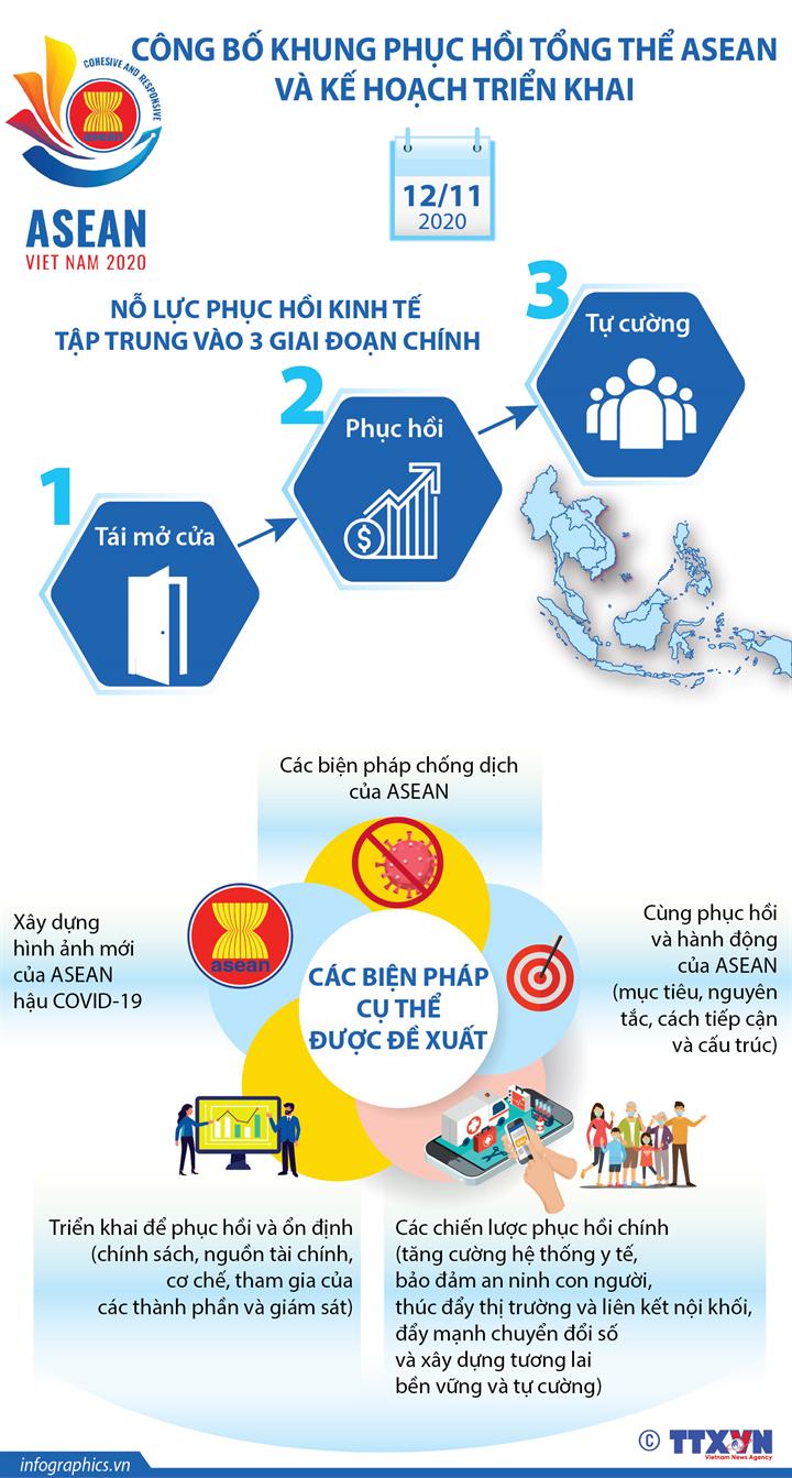 Công bố Khung phục hồi tổng thể ASEAN và Kế hoạch triển khai