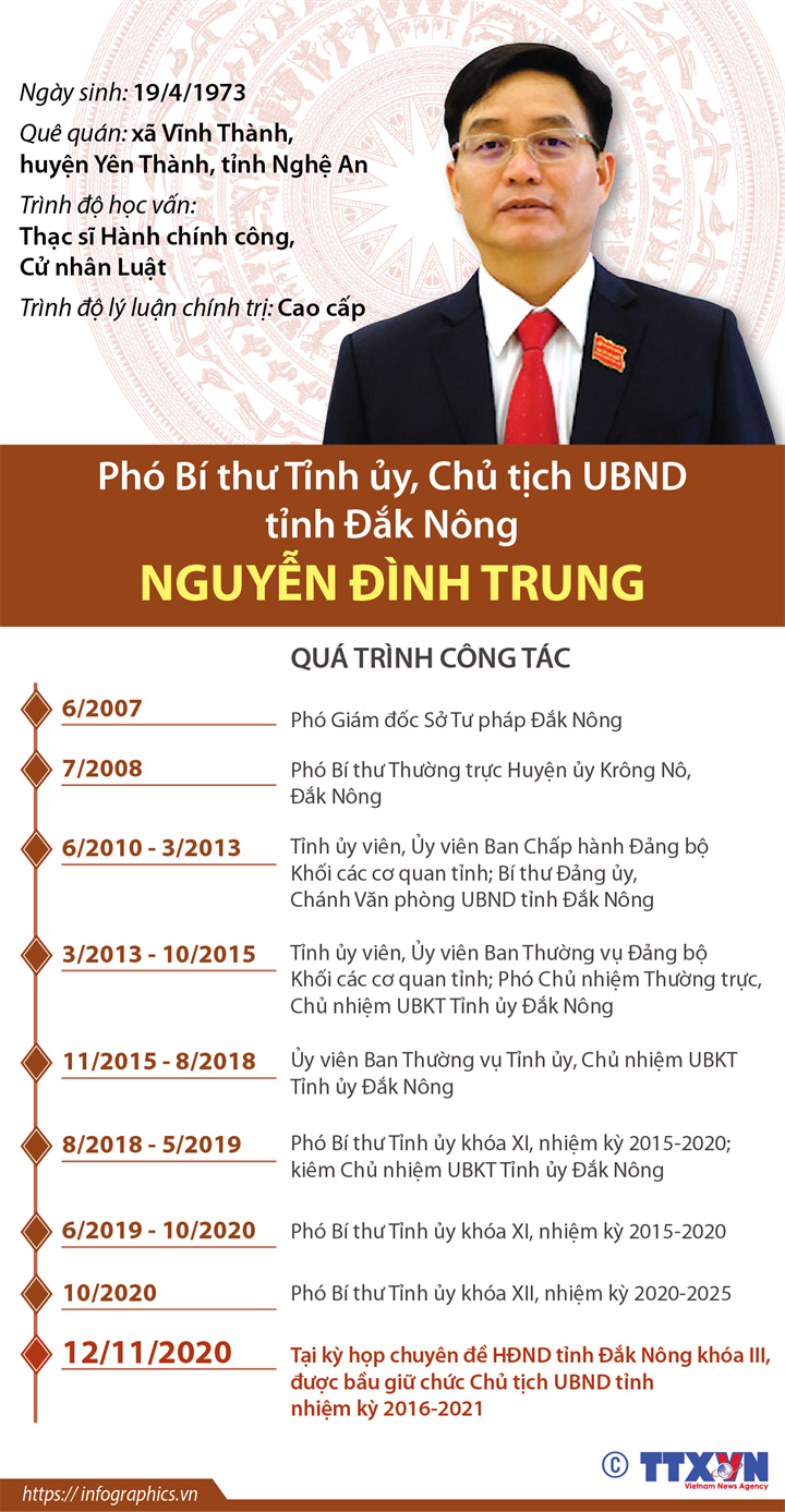 Phó Bí thư Tỉnh ủy, Chủ tịch UBND tỉnh Đắk Nông Nguyễn Đình Trung