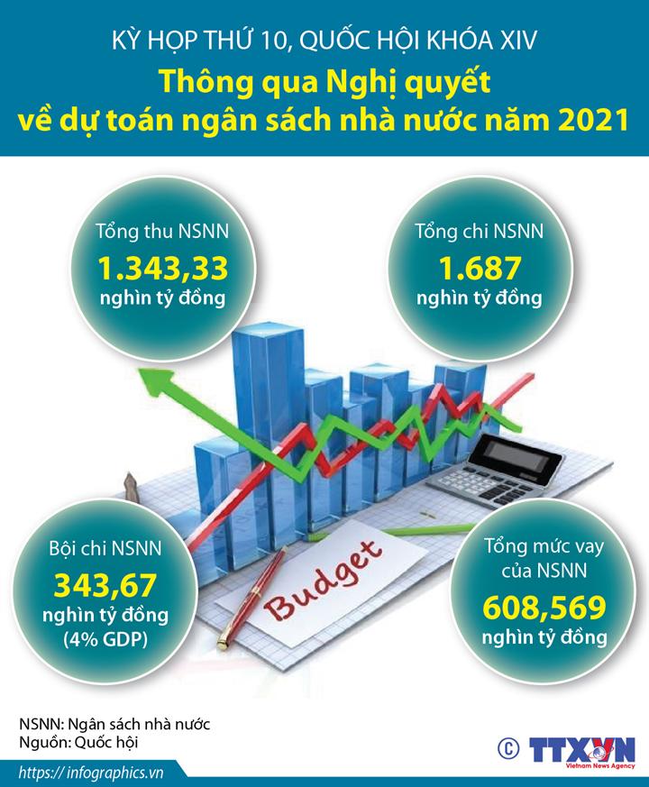 Kỳ họp thứ 10, Quốc hội khóa XIV: Thông qua Nghị quyết về dự toán ngân sách nhà nước năm 2021
