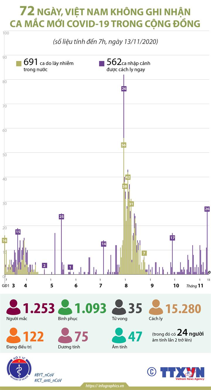 72 ngày, Việt Nam không ghi nhận ca mắc COVID-19 trong cộng đồng (tính đến 7h, ngày 13/11/2020)