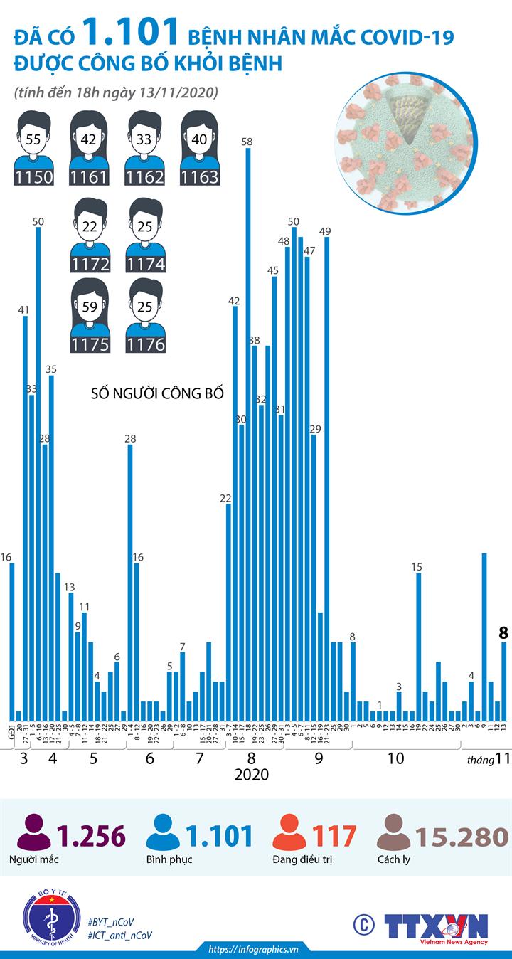 Đã có 1.101 bệnh nhân mắc COVID-19 được công bố khỏi bệnh (tính đến  18h ngày 13/11/2020)