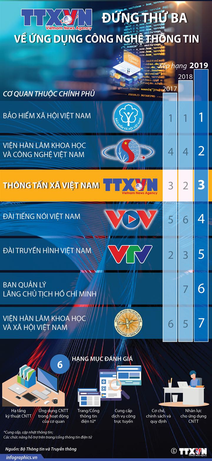 TTXVN đứng thứ ba về ứng dụng công nghệ thông tin