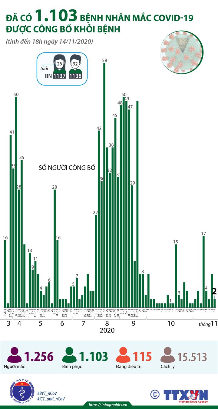 Đã có 1.103 bệnh nhân mắc COVID-19 được công bố khỏi bệnh (tính đến 18h ngày 14/11/2020)