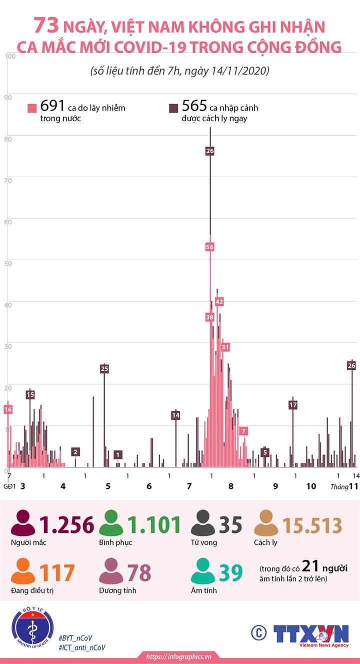 73 ngày, Việt Nam không ghi nhận ca mắc mới COVID-19 trong cộng đồng (tính đến 7h, ngày 14/11/2020)