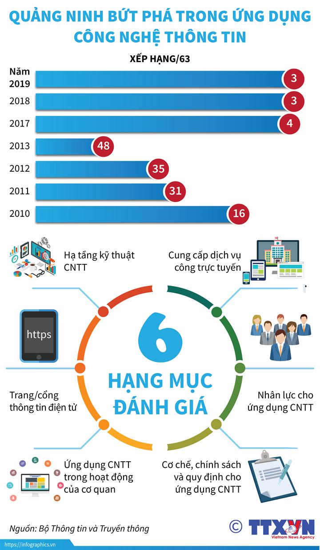 Quảng Ninh bứt phá trong ứng dụng công nghệ thông tin