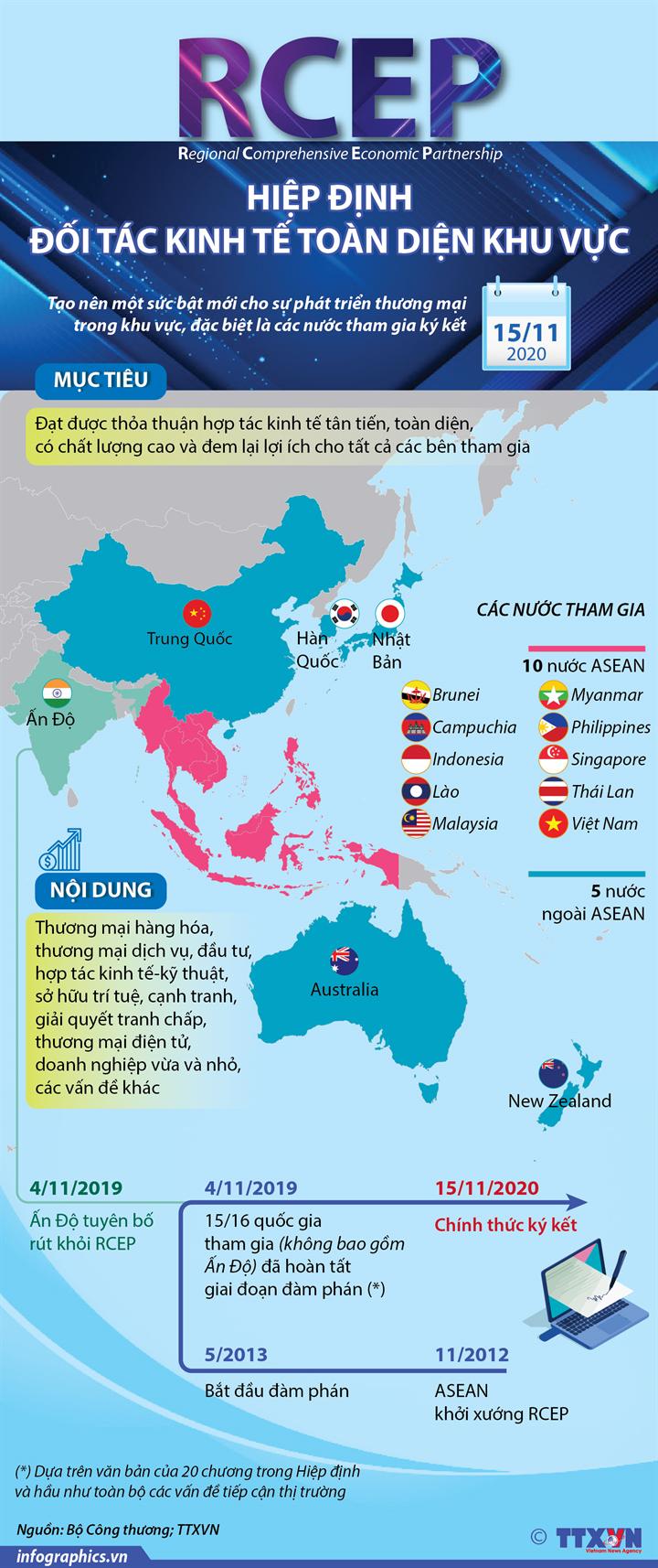 Hiệp định Đối tác Kinh tế Toàn diện Khu vực (RCEP)