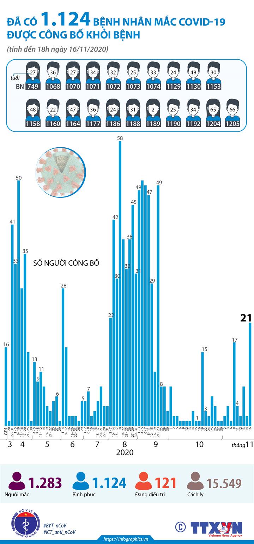 Đã có 1.124 bệnh nhân mắc COVID-19 được công bố khỏi bệnh (tính đến 18h ngày 16/11/2020)