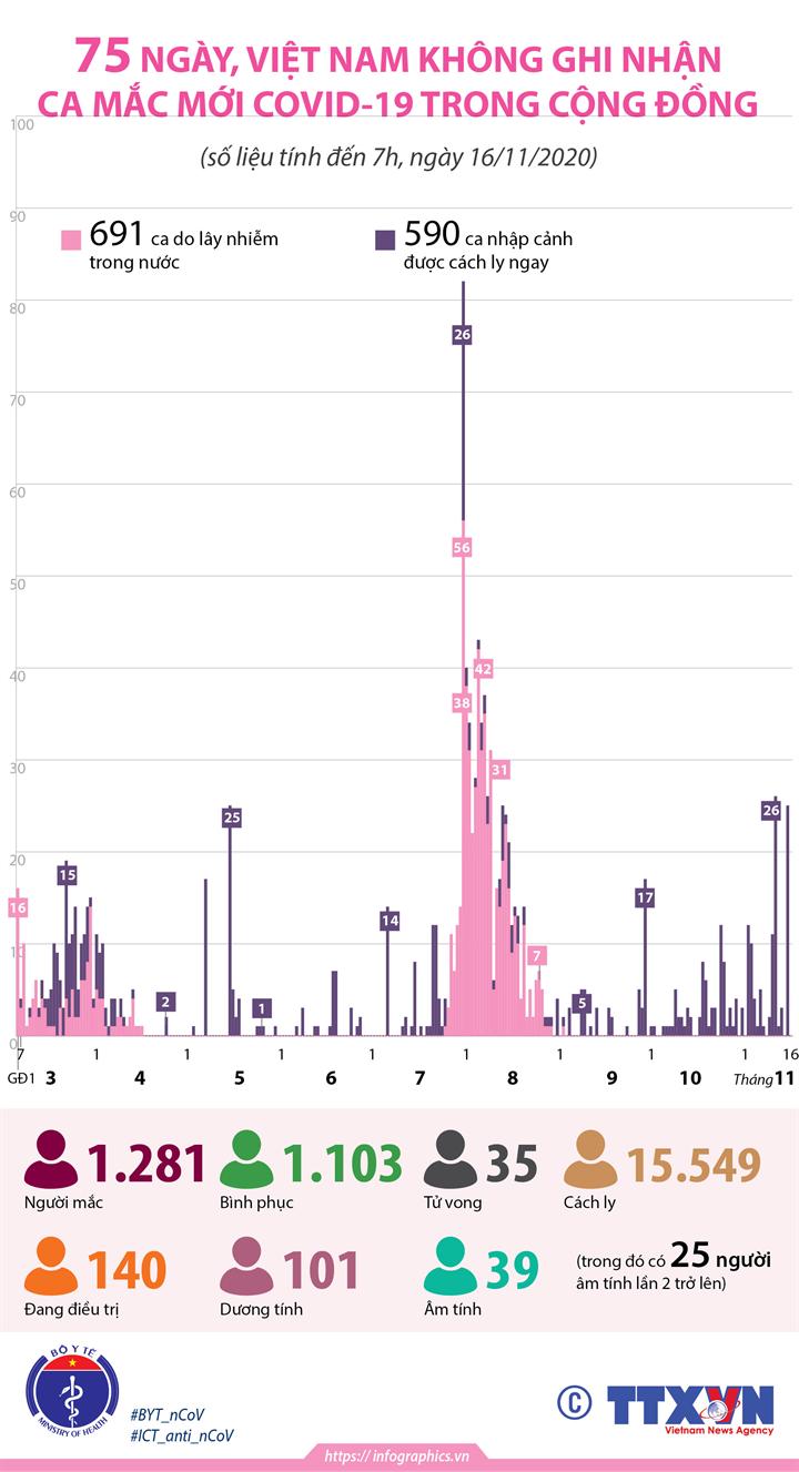 75 ngày, Việt Nam không ghi nhận ca mắc mới COVID-19 trong cộng đồng (tính đến 7h, ngày 16/11/2020)