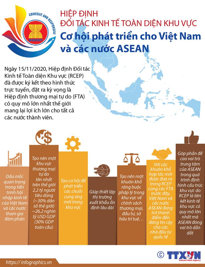 Hiệp định Đối tác Kinh tế Toàn diện Khu vực: Cơ hội phát triển cho Việt Nam và các nước ASEAN