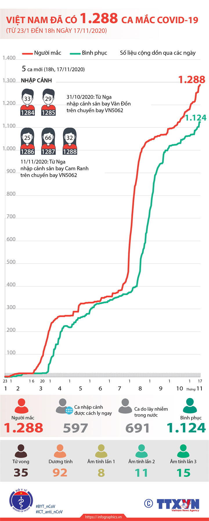 Việt Nam đã có 1.288 ca mắc COVID-19 (từ 23/1 đến 18h ngày 17/11/2020)