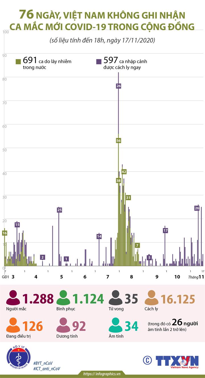 76 ngày, Việt Nam không ghi nhận ca mắc mới COVID-19 trong cộng đồng (tính đến 18h, ngày 17/11/2020)