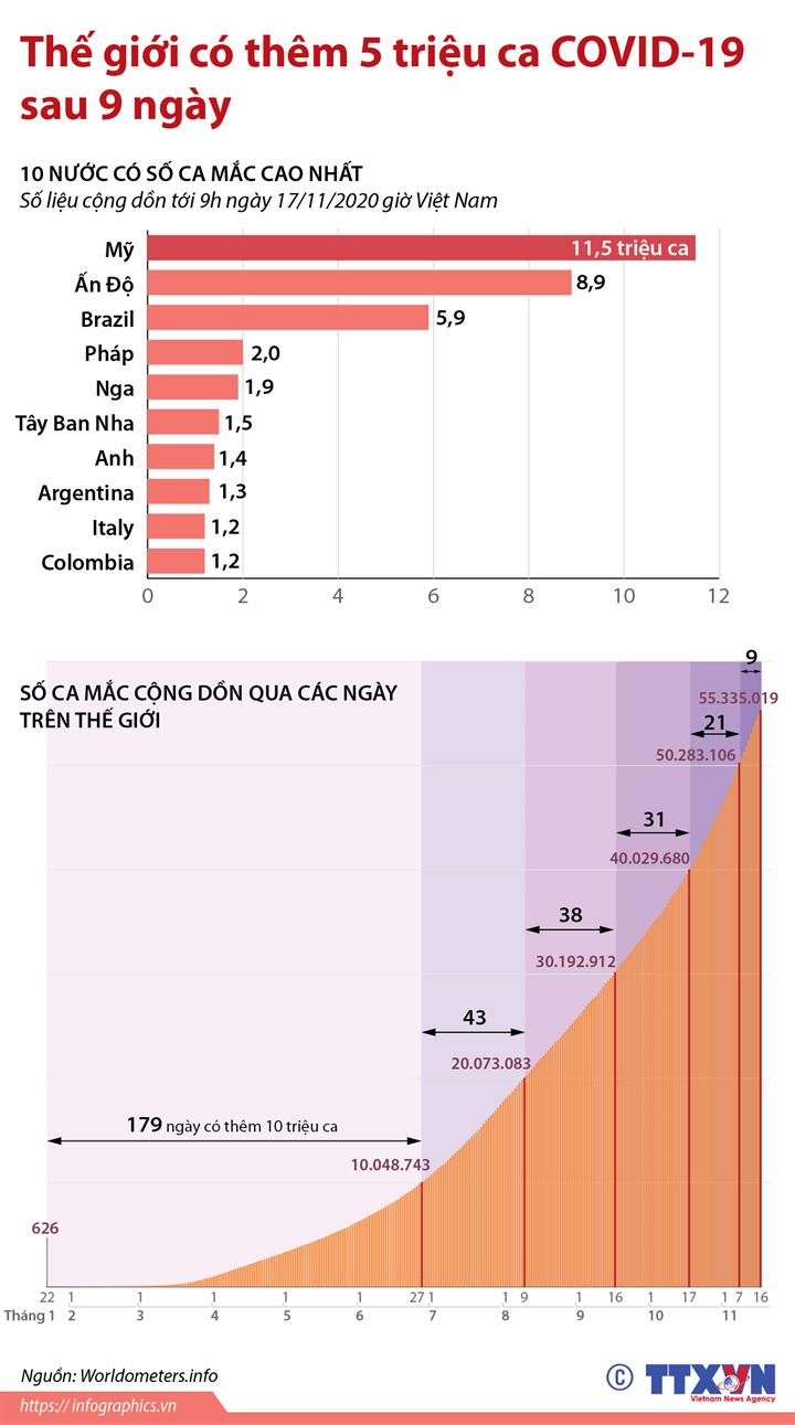 Thế giới có thêm 5 triệu ca COVID-19 sau 9 ngày