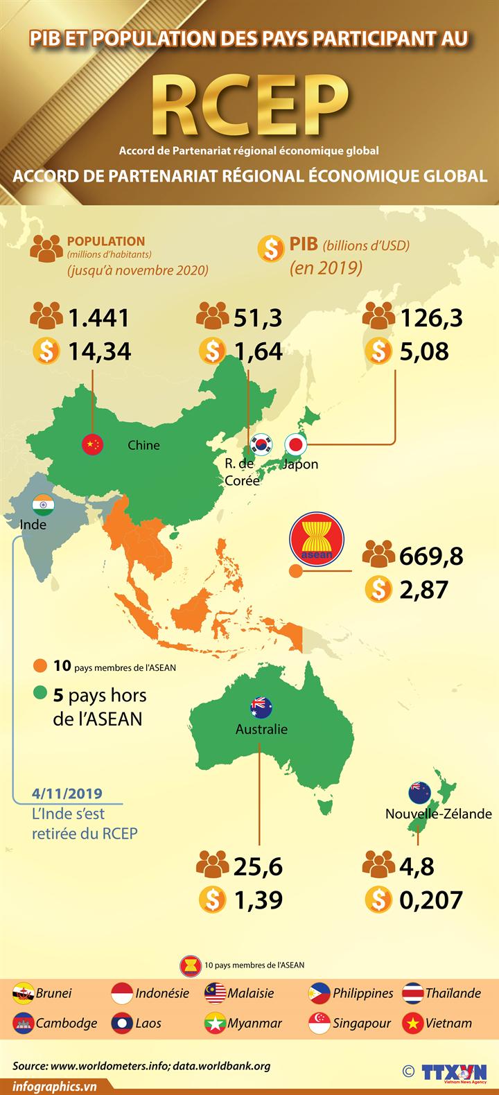 PIB et population des pays participant au RCEP