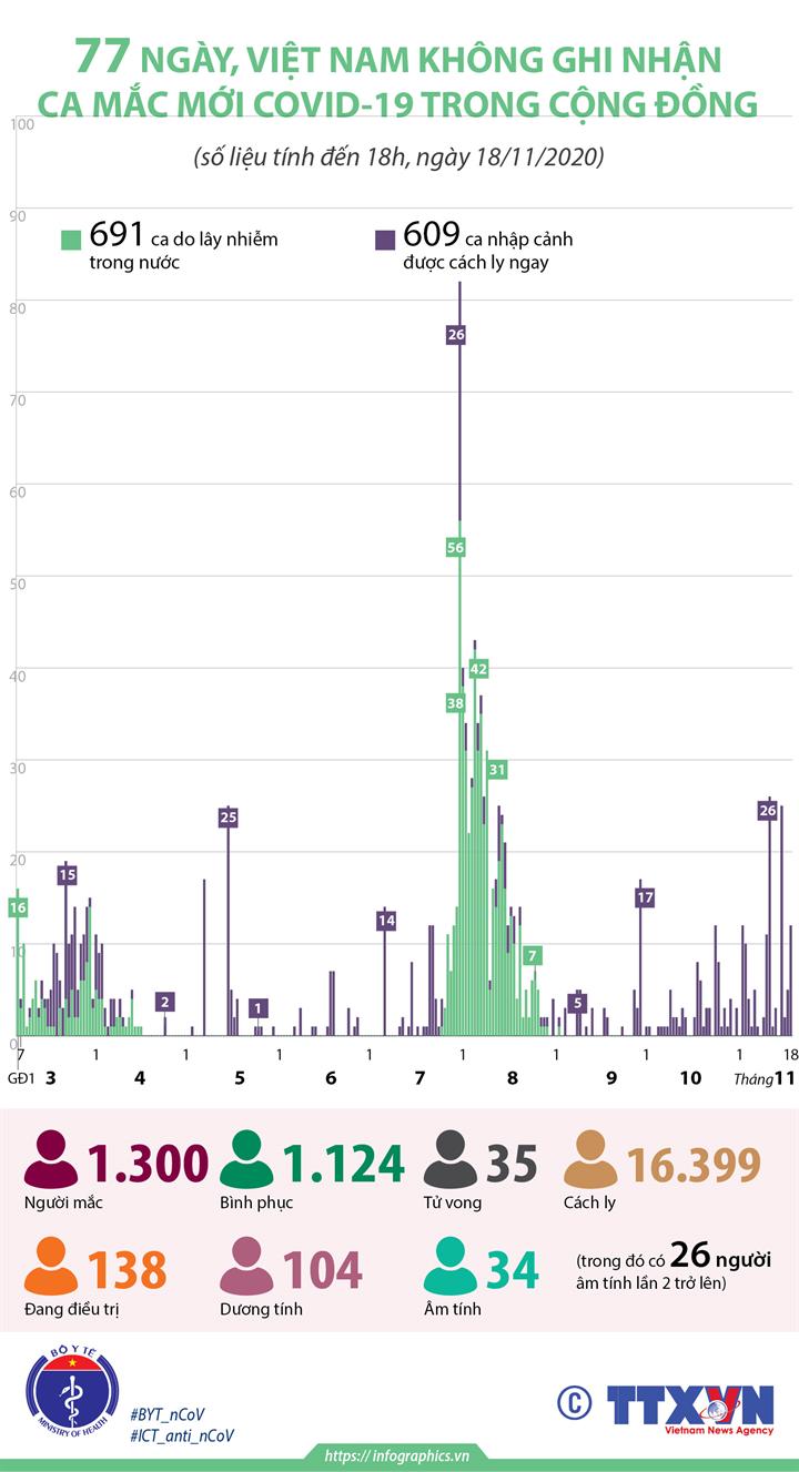 77 ngày, Việt Nam không ghi nhận ca mắc mới COVID-19 trong cộng đồng (đến 18h, ngày 18/11/2020)