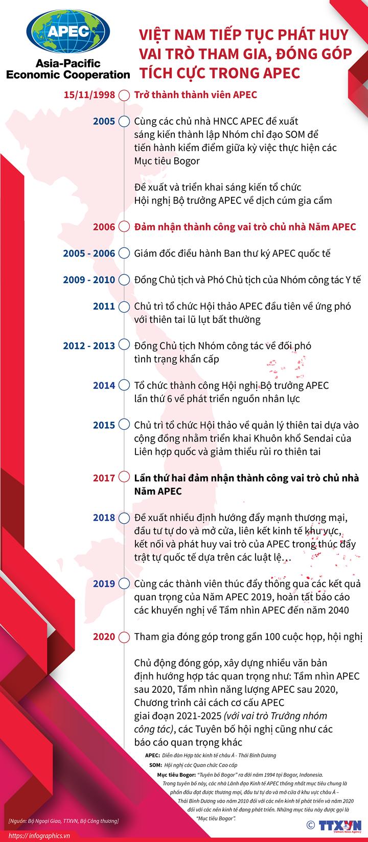 Việt Nam tiếp tục phát huy vai trò tham gia, đóng góp tích cực trong APEC