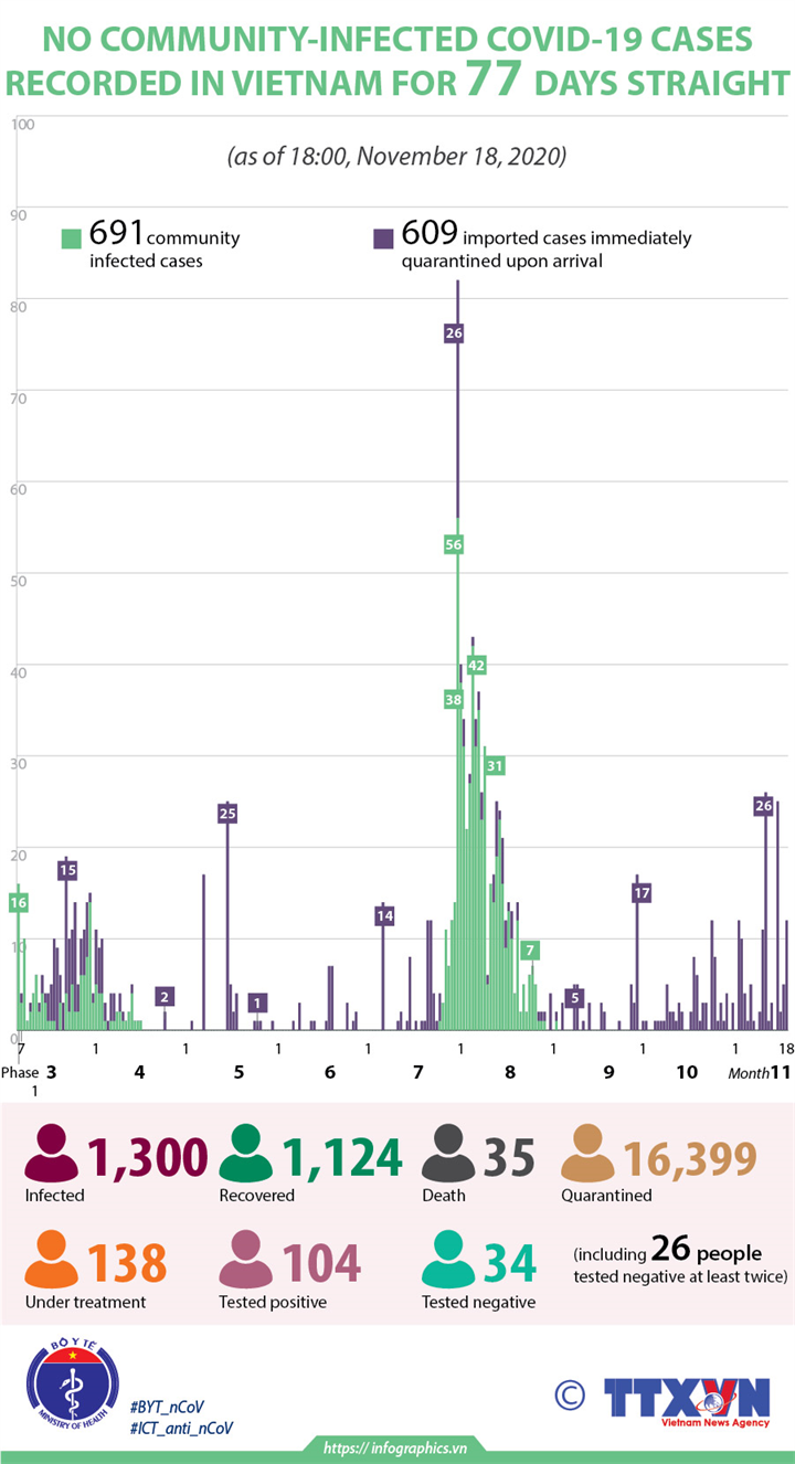 No community-infected COVID-19 cases recorded in Vietnam for 77 days straight