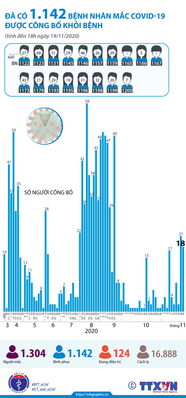 Đã có 1.142 bệnh nhân mắc COVID-19 được công bố khỏi bệnh (đến 18h ngày 19/11/2020)