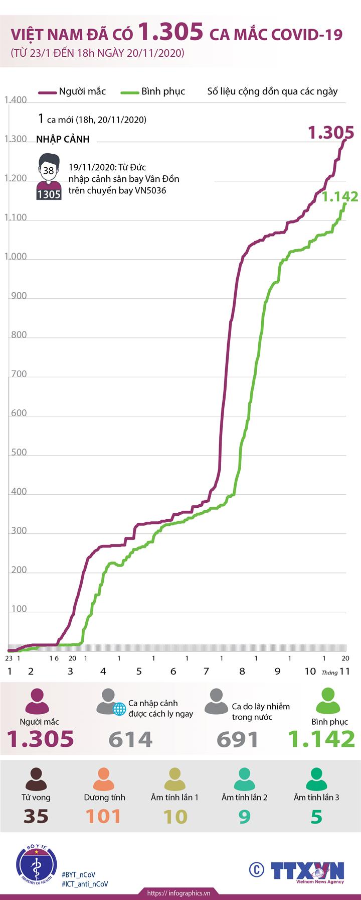 Việt Nam đã có 1.305 ca mắc COVID-19 (từ 23/1 đến 18h ngày 20/11/2020)
