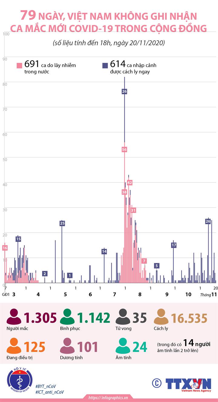 79 ngày, Việt Nam không ghi nhận ca mắc mới COVID-19 trong cộng đồng (tính đến 18h, ngày 20/11/2020)