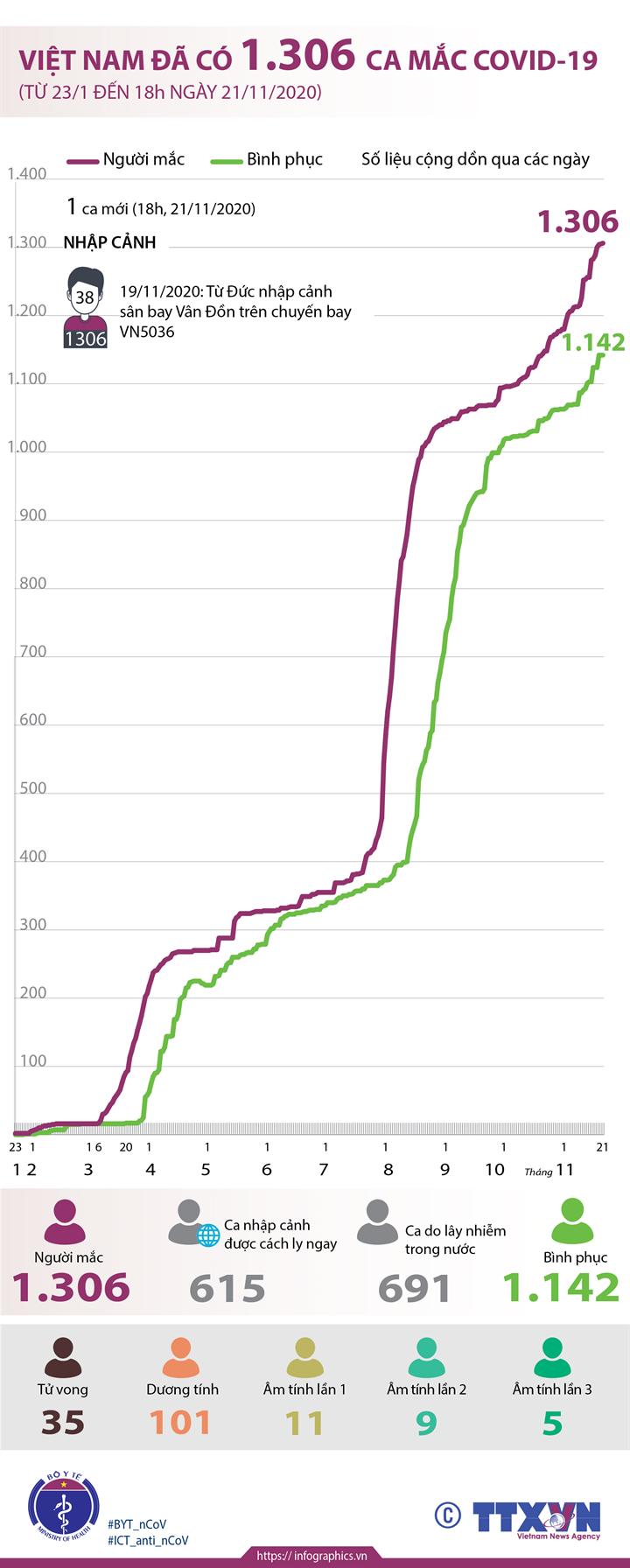 Việt Nam đã có 1.306 ca mắc COVID-19 (từ 23/1 đến 18h ngày 21/11/2020)