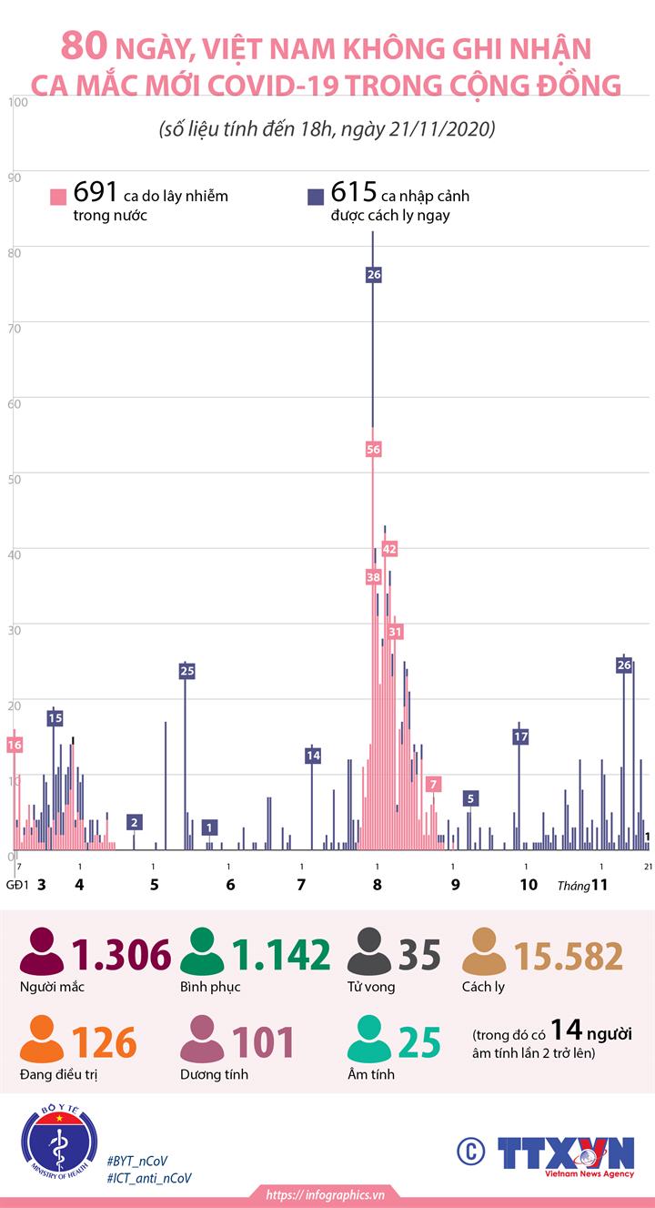 80 ngày, Việt Nam không ghi nhận ca mắc COVID-19 trong cộng đồng (tính đến 18h, ngày 21/11/2020)