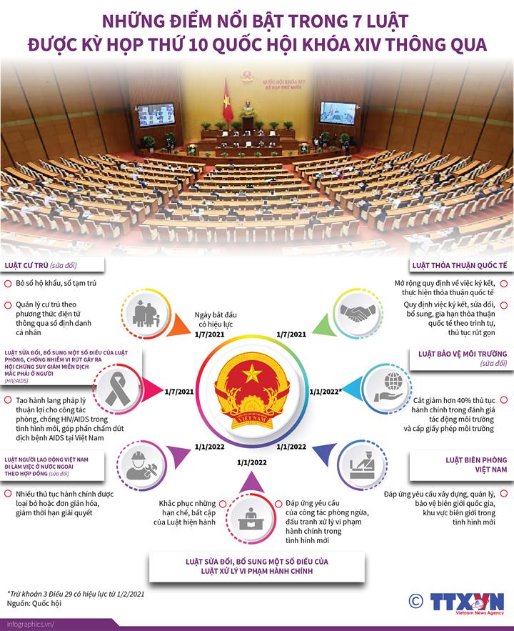 Những điểm nổi bật trong 7 Luật được Kỳ họp thứ 10, Quốc hội khoá XIV thông qua