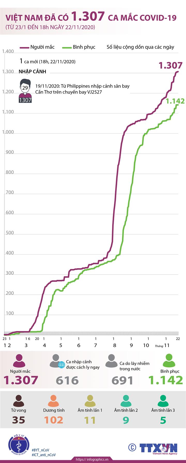 Việt Nam đã có 1.307 ca mắc COVID-19 (từ 23/1 đến 18h ngày 22/11/2020)