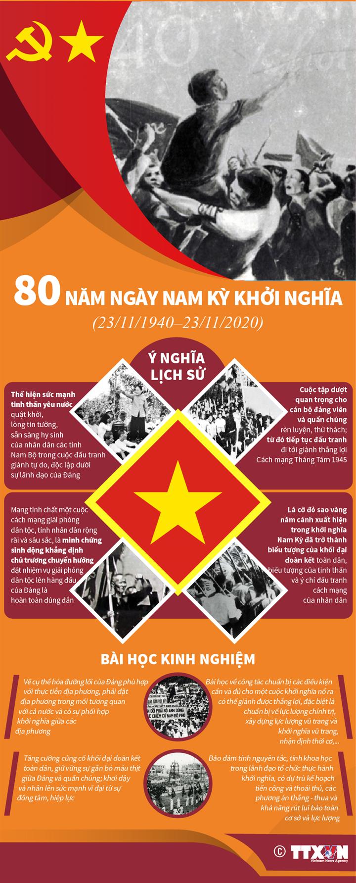 80 năm Ngày Nam Kỳ khởi nghĩa (23/11/1940 - 23/11/2020): Ý nghĩa lịch sử và bài học kinh nghiệm