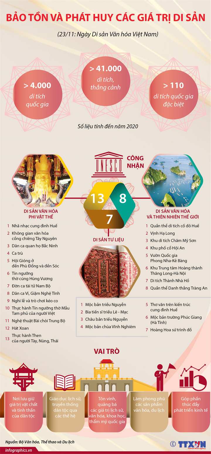 Bảo tồn và phát huy các giá trị di sản (23/11: Ngày Di sản Văn hóa Việt Nam)