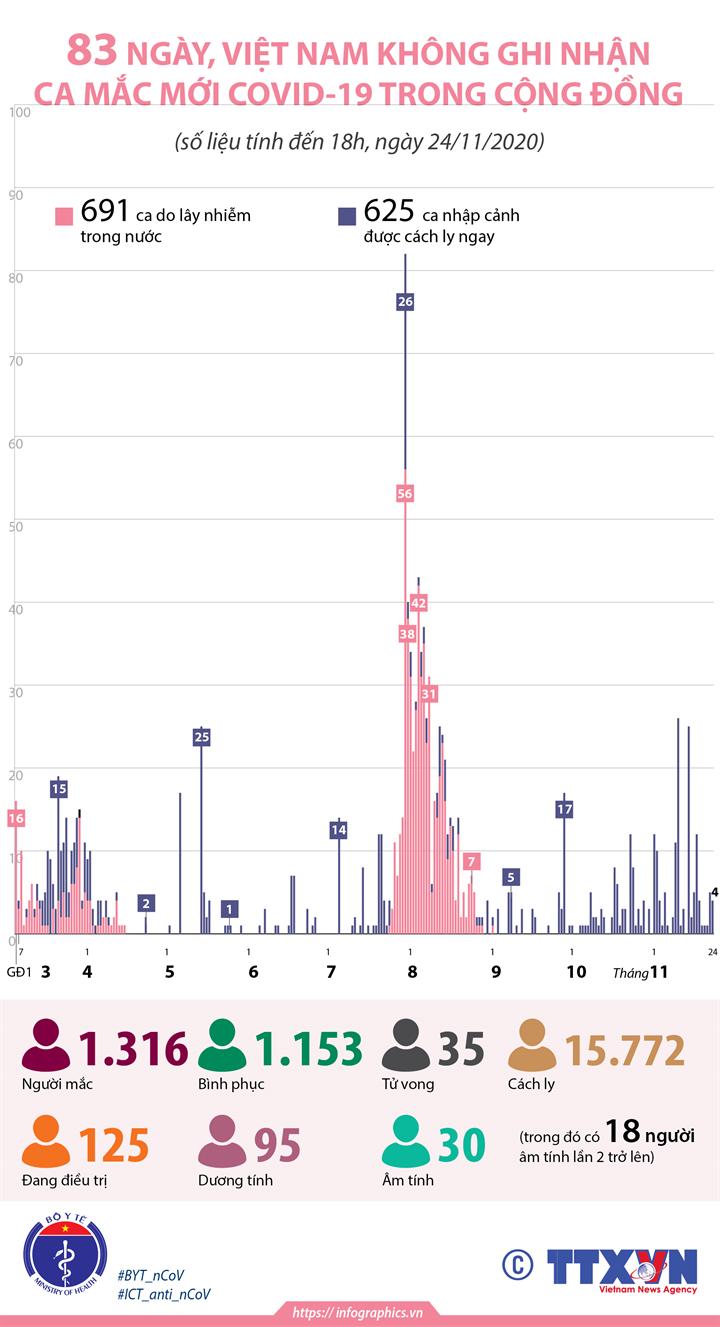 83 ngày, Việt Nam không ghi nhận ca mắc COVID-19 trong cộng đồng (tính đến 18h, ngày 24/11/2020)