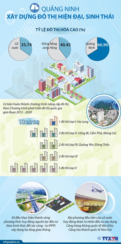 Xây dựng đô thị Quảng Ninh hiện đại, sinh thái