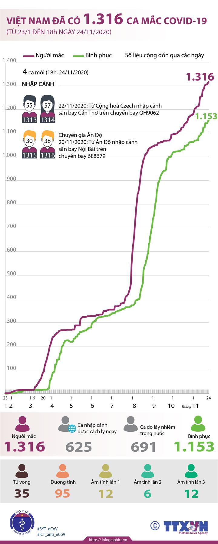 Việt Nam đã có 1.316 ca mắc COVID-19 (từ 23/1 đến 18h ngày 24/11/2020)