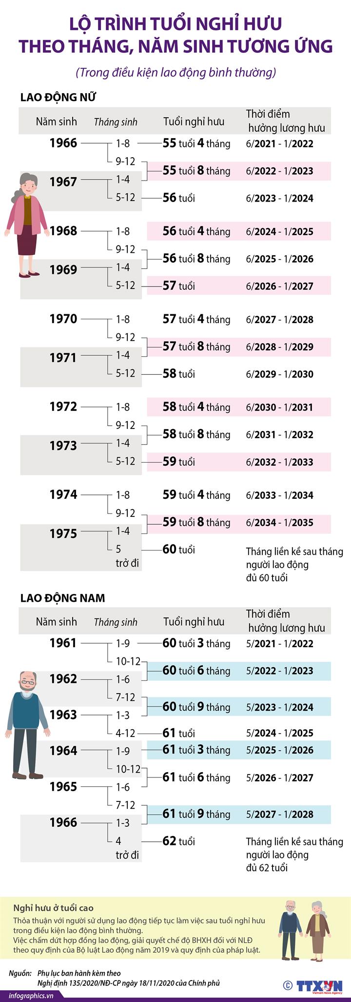 Lộ trình tuổi nghỉ hưu theo tháng, năm sinh tương ứng (Trong điều kiện lao động bình thường)