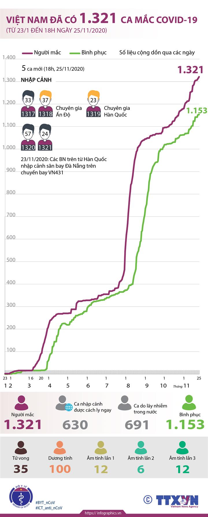 Việt Nam đã có 1.321 ca mắc COVID-19 (từ 23/1 đến 18h ngày 25/11/2020)