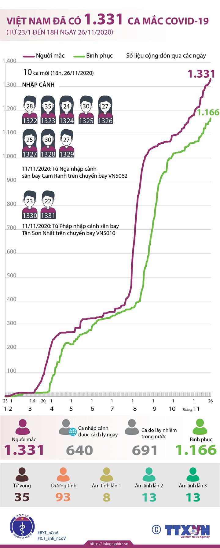 Việt Nam đã có 1.331 ca mắc COVID-19 (từ 23/1 đến 18h ngày 26/11/2020)