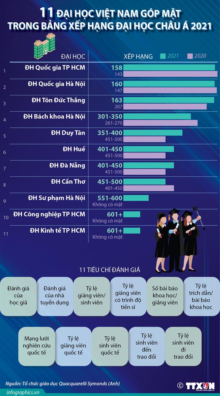 11 đại học Việt Nam góp mặt trong Bảng xếp hạng đại học châu Á 2021