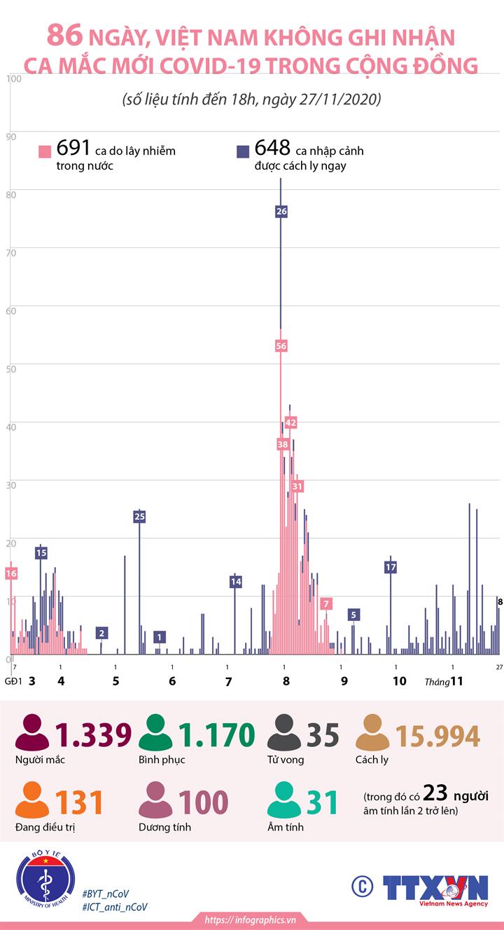 86 ngày, Việt Nam không ghi nhận ca mắc COVID-19 trong cộng đồng (tính đến 18h, ngày 27/11/2020)