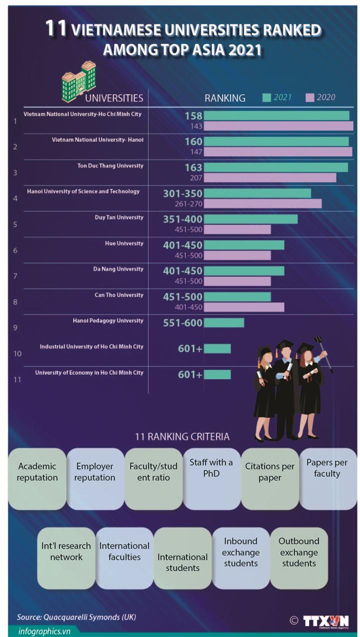 11 Vietnamese universities ranked among top Asia 2021