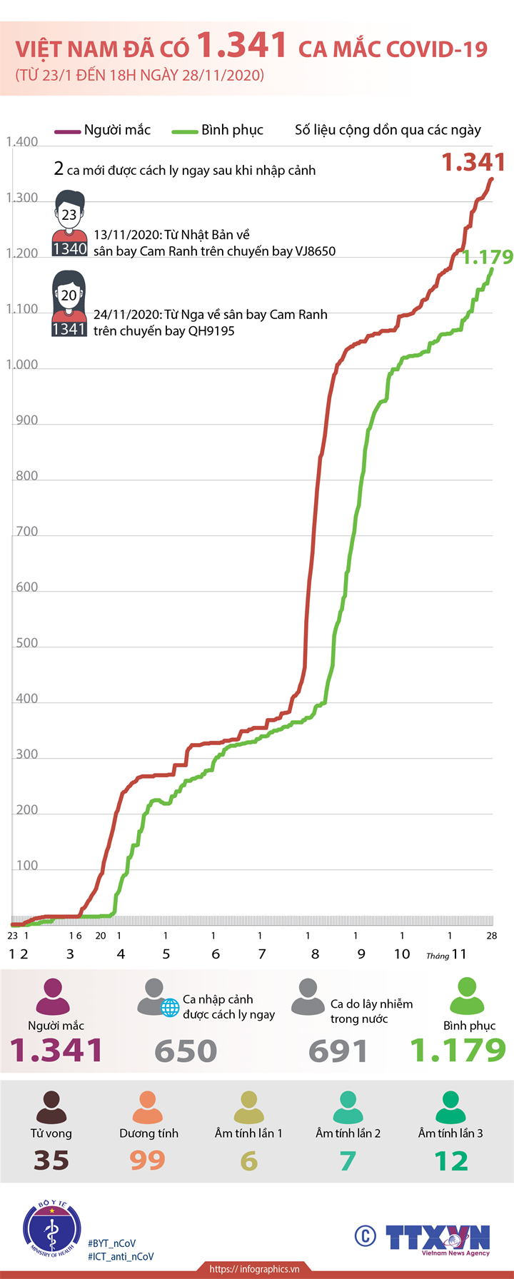 Việt Nam đã có 1.341 ca mắc COVID-19 (từ 23/1 đến 18h ngày 28/11/2020)