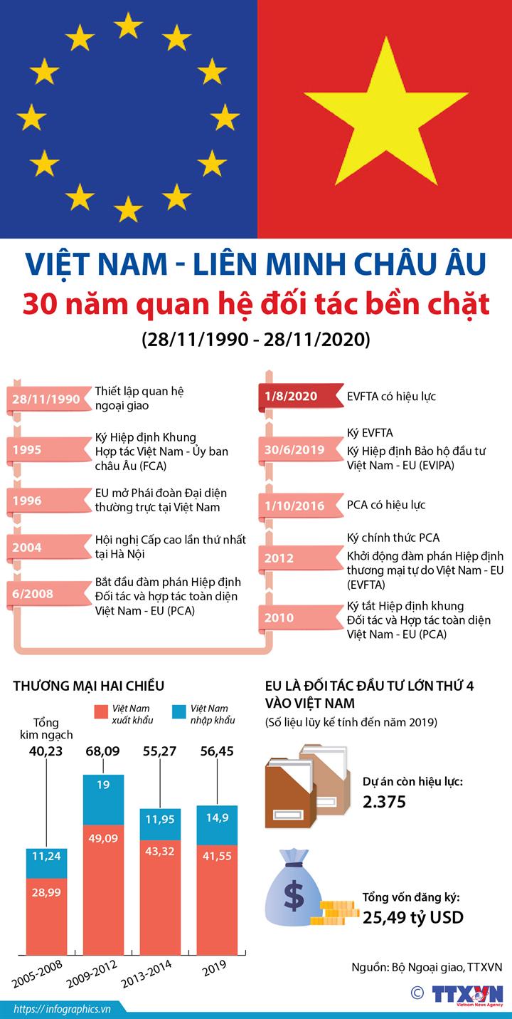 Việt Nam - Liên minh châu Âu: 30 năm quan hệ đối tác bền chặt  (28/11/1990 - 28/11/2020)