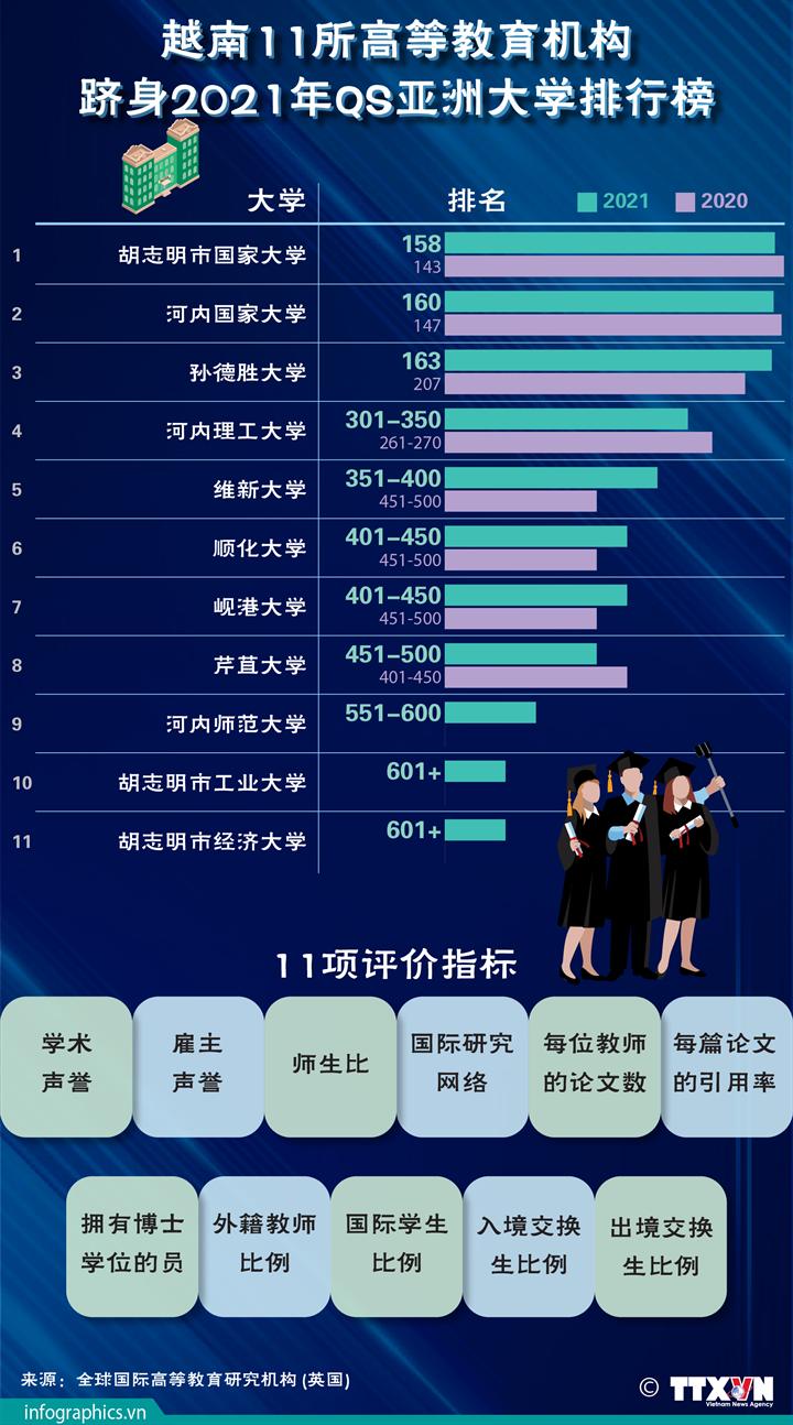 越南11所高等教育机构跻身2021年QS亚洲大学排行榜