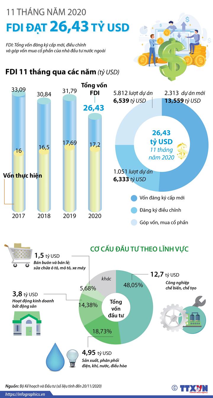 11 tháng năm 2020, thu hút FDI đạt hơn 26 tỷ USD