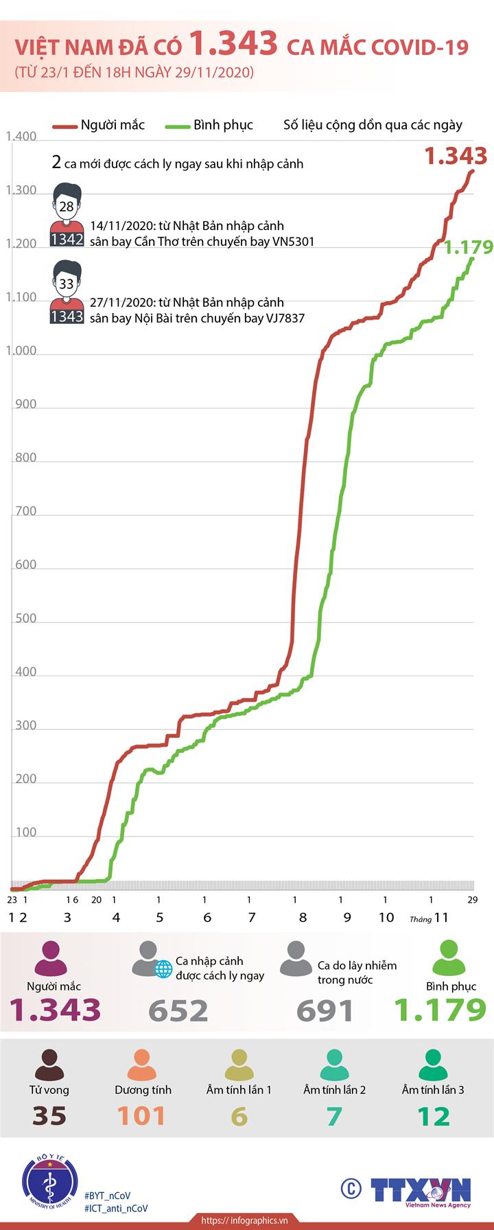 Việt Nam đã có 1.343 ca mắc COVID-19 (từ 23/1 đến 18h ngày 29/11/2020)